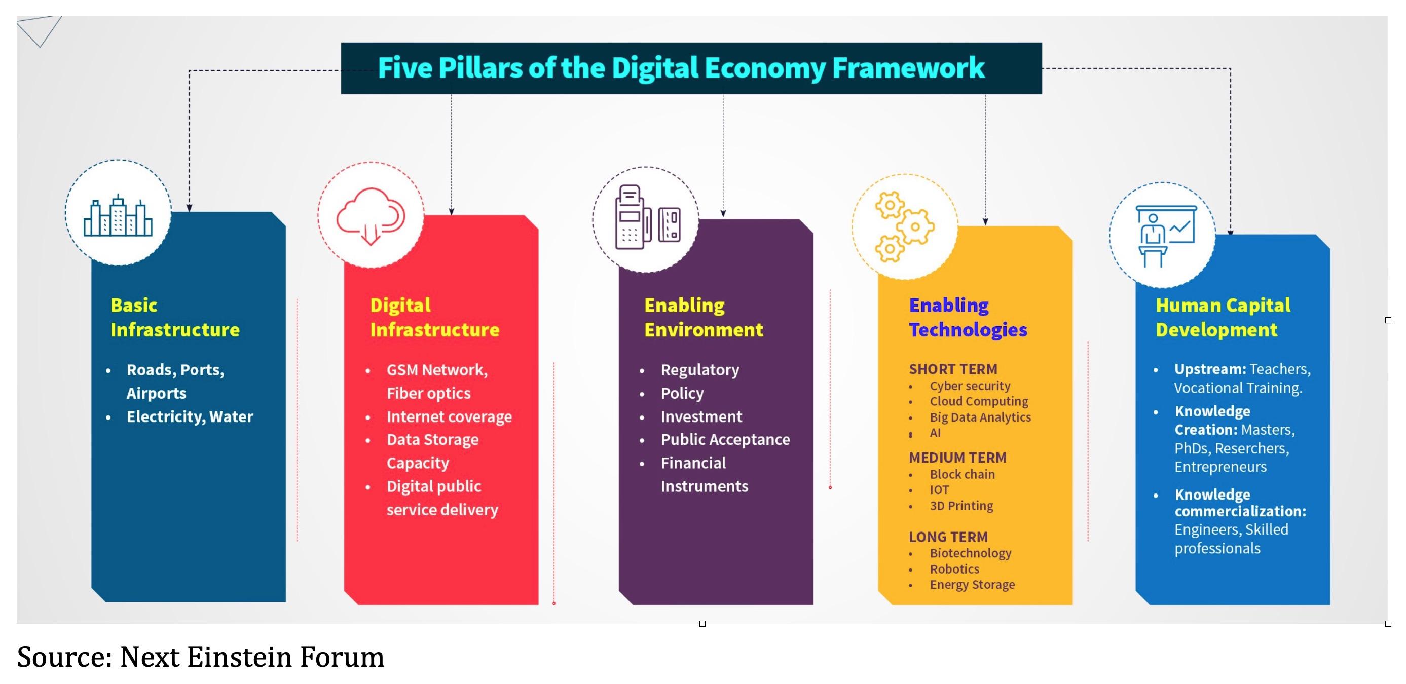 Five Pillars Of Digital Framework Source : Next Einstein Forum